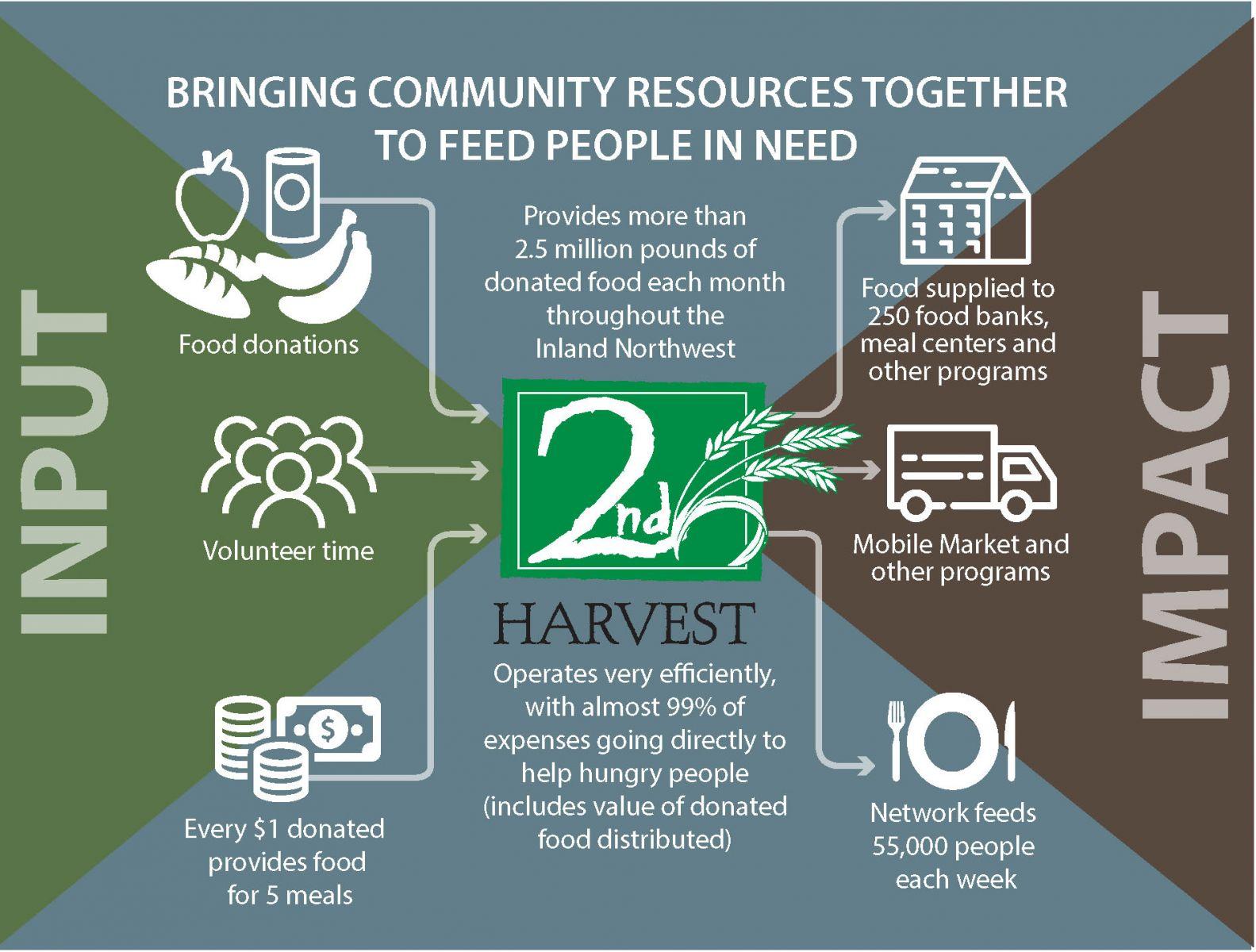 second  harvest infographic pasco